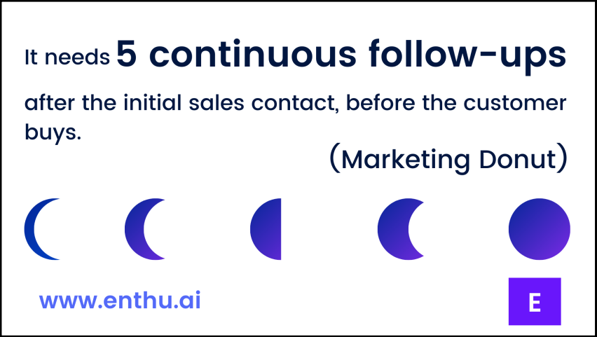 Number of follow ups after initial sales contact