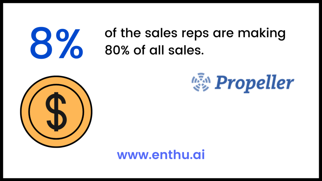 8% of the sales reps are making 80% of all sales.