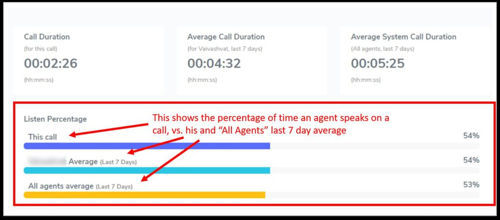 Listen percentage in a cold call