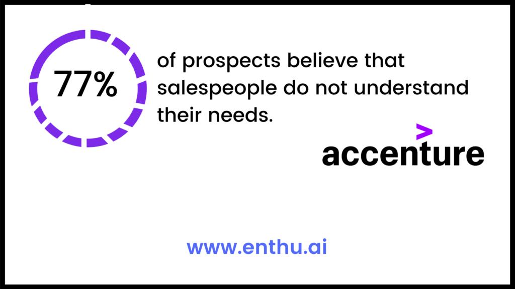 Salespeople do not understand buyer's needs